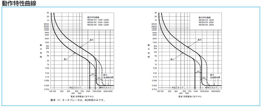 直流ブレーカ特性曲線