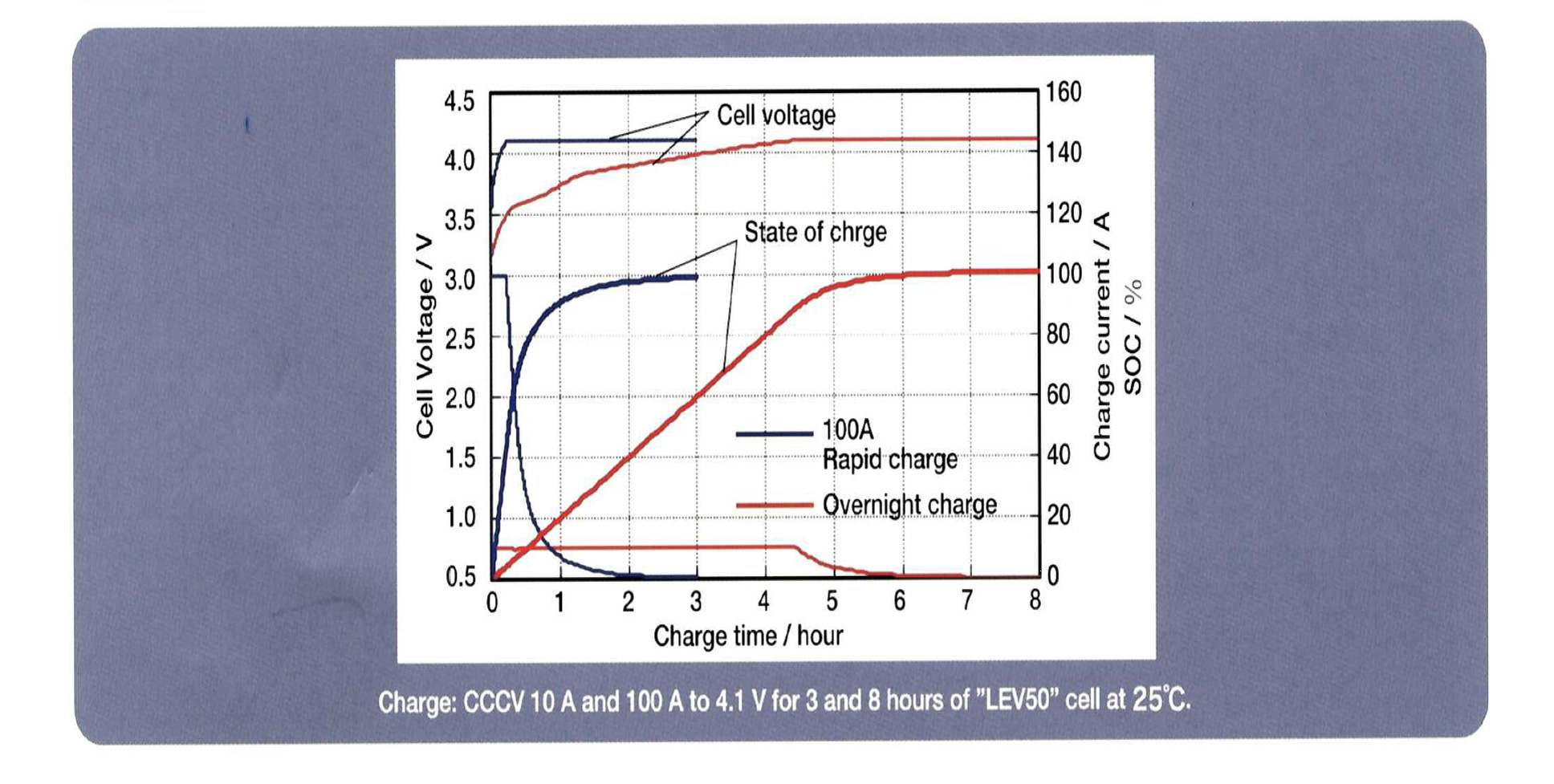 充電特性(25℃) Rapid and overnight charging performance of ''LEV50'' cell at25℃